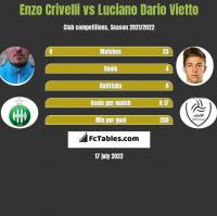 Enzo Crivelli vs Luciano Vietto h2h player stats