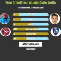 Enzo Crivelli vs Luciano Dario Vietto h2h player stats
