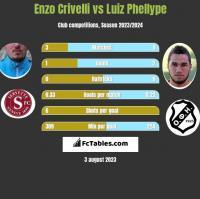 Enzo Crivelli vs Luiz Phellype h2h player stats