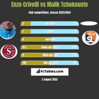Enzo Crivelli vs Malik Tchokounte h2h player stats