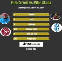 Enzo Crivelli vs Milan Skoda h2h player stats