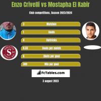 Enzo Crivelli vs Mostapha El Kabir h2h player stats