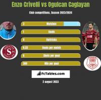 Enzo Crivelli vs Ogulcan Caglayan h2h player stats