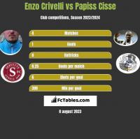 Enzo Crivelli vs Papiss Cisse h2h player stats