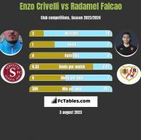 Enzo Crivelli vs Radamel Falcao h2h player stats