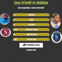 Enzo Crivelli vs Robinho h2h player stats