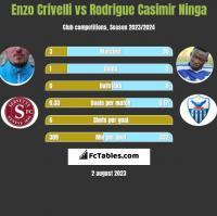 Enzo Crivelli vs Rodrigue Casimir Ninga h2h player stats