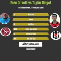 Enzo Crivelli vs Tayfur Bingol h2h player stats