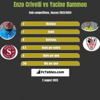Enzo Crivelli vs Yacine Bammou h2h player stats