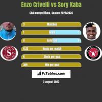 Enzo Crivelli vs Sory Kaba h2h player stats
