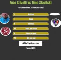 Enzo Crivelli vs Timo Stavitski h2h player stats
