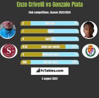 Enzo Crivelli vs Gonzalo Plata h2h player stats