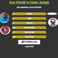 Enzo Crivelli vs Evens Joseph h2h player stats