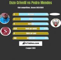 Enzo Crivelli vs Pedro Mendes h2h player stats