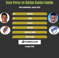 Enzo Perez vs Adrian Daniel Calello h2h player stats