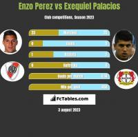 Enzo Perez vs Exequiel Palacios h2h player stats