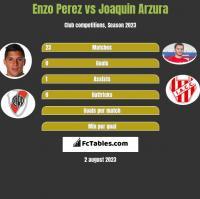 Enzo Perez vs Joaquin Arzura h2h player stats