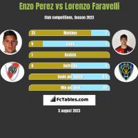 Enzo Perez vs Lorenzo Faravelli h2h player stats