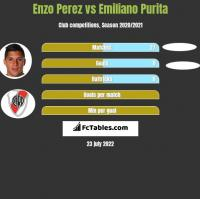 Enzo Perez vs Emiliano Purita h2h player stats