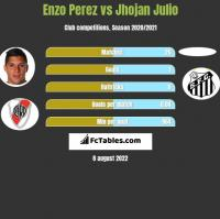 Enzo Perez vs Jhojan Julio h2h player stats