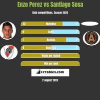 Enzo Perez vs Santiago Sosa h2h player stats