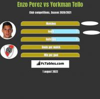 Enzo Perez vs Yorkman Tello h2h player stats