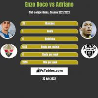 Enzo Roco vs Adriano h2h player stats