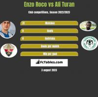 Enzo Roco vs Ali Turan h2h player stats
