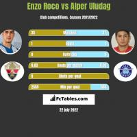 Enzo Roco vs Alper Uludag h2h player stats