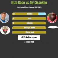 Enzo Roco vs Aly Cissokho h2h player stats