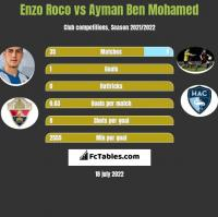 Enzo Roco vs Ayman Ben Mohamed h2h player stats