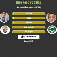 Enzo Roco vs Chico h2h player stats