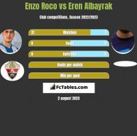 Enzo Roco vs Eren Albayrak h2h player stats