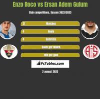 Enzo Roco vs Ersan Adem Gulum h2h player stats