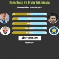 Enzo Roco vs Ervin Zukanovic h2h player stats