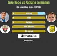 Enzo Roco vs Fabiano Leismann h2h player stats
