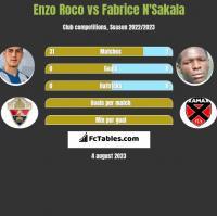 Enzo Roco vs Fabrice N'Sakala h2h player stats