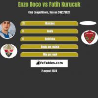 Enzo Roco vs Fatih Kurucuk h2h player stats