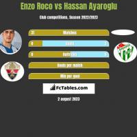 Enzo Roco vs Hassan Ayaroglu h2h player stats