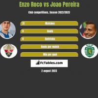 Enzo Roco vs Joao Pereira h2h player stats