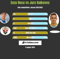 Enzo Roco vs Jure Balkovec h2h player stats