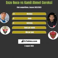 Enzo Roco vs Kamil Ahmet Corekci h2h player stats