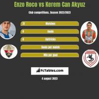 Enzo Roco vs Kerem Can Akyuz h2h player stats