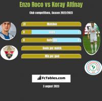 Enzo Roco vs Koray Altinay h2h player stats