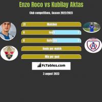 Enzo Roco vs Kubilay Aktas h2h player stats