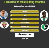 Enzo Roco vs Marc Kibong Mbamba h2h player stats