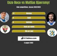 Enzo Roco vs Mattias Bjaersmyr h2h player stats