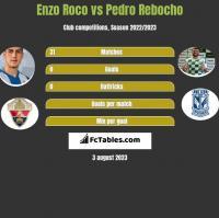 Enzo Roco vs Pedro Rebocho h2h player stats