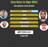 Enzo Roco vs Ugur Ciftci h2h player stats