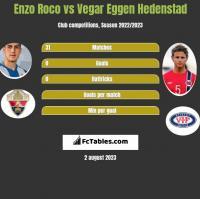 Enzo Roco vs Vegar Eggen Hedenstad h2h player stats